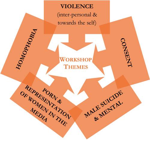workshop-topics