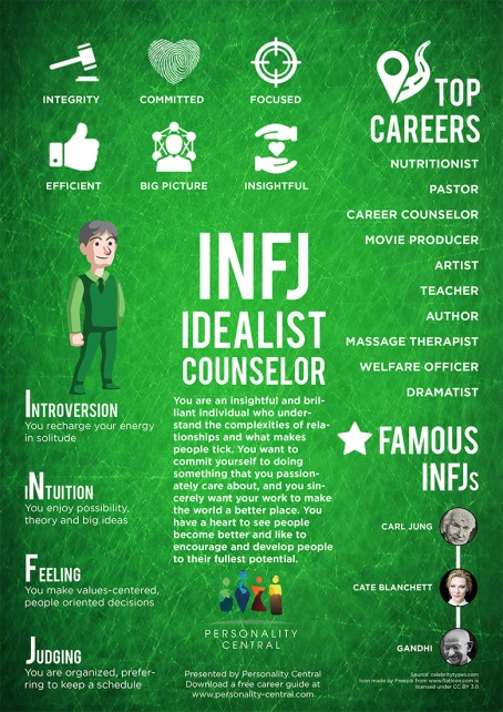 Myers-Briggs Personality Types: INFJ – Poet on page and stage